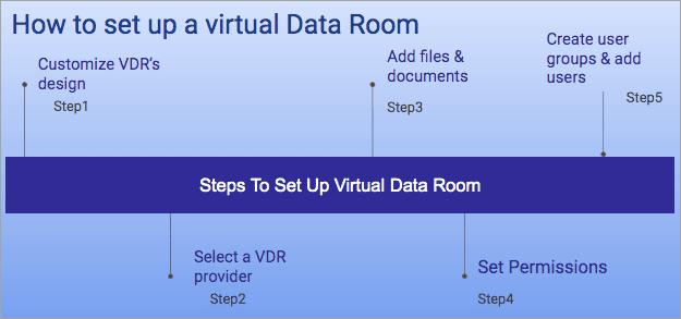 Set up a virtual data room