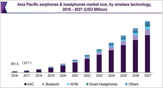 Worldwide Headphones and Earphones Market Size