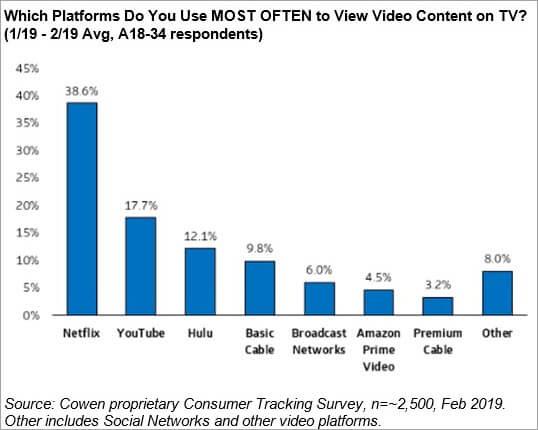 Most used video platform