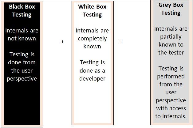 Black box and whitebox