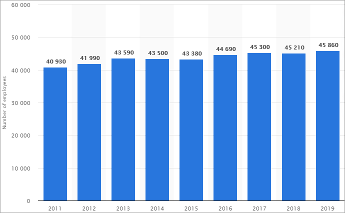 Number of writers and authors in the U.S. 2011-2019