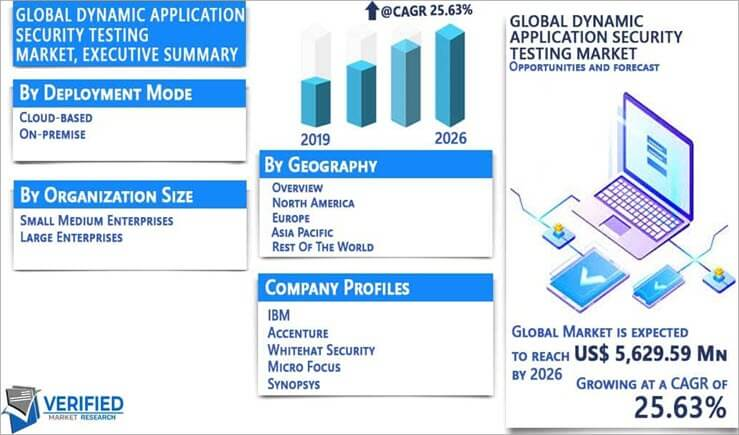 Global Dynamic Application Security Testing market
