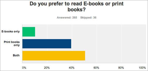 Surevey on ebook preferences
