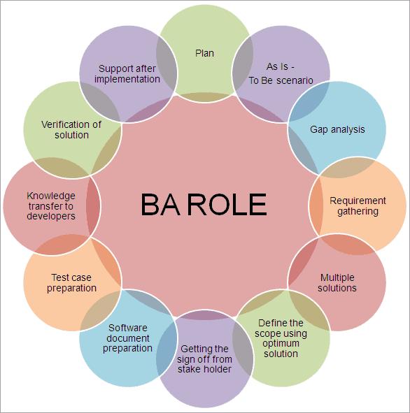 BA Role