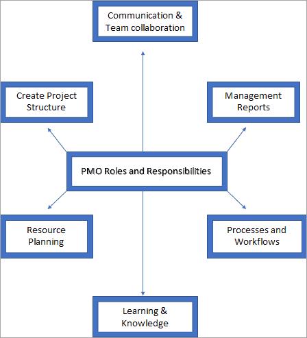 Communication & Team collaboration