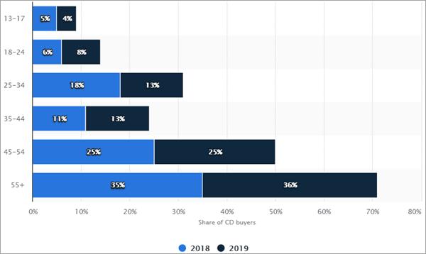 Distribution of CD buyers