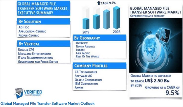 Managed File Transfer Software market size