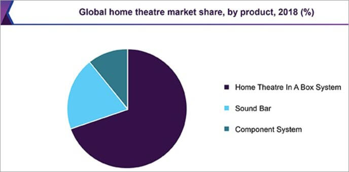 Global home theatre market share