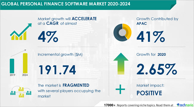 Stats on Global Finance Software Market