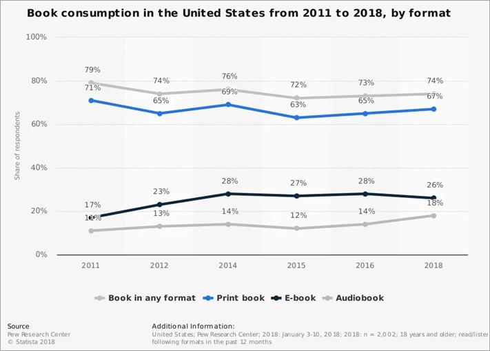 Statistics around the Book Publishing