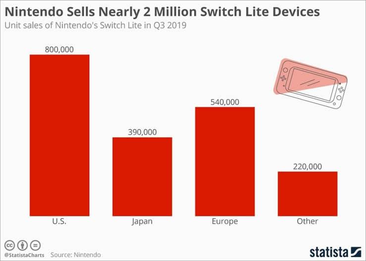 Switch Lite device