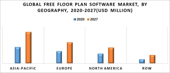 Global free floor plan software market