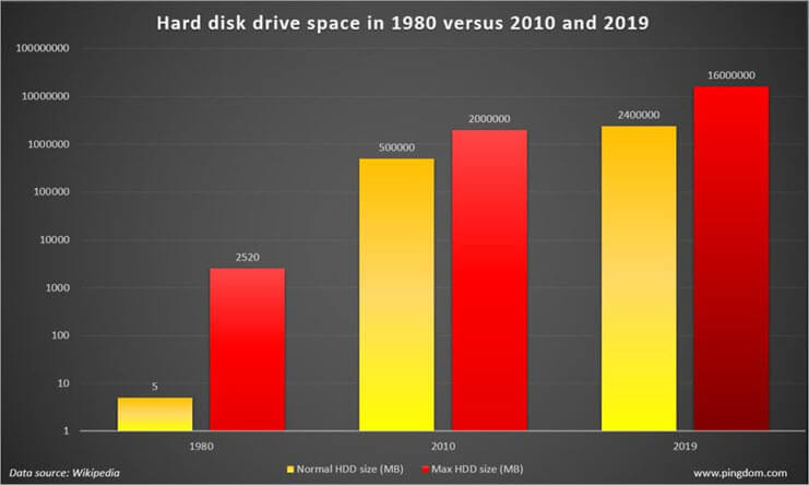 Hard disk drive space