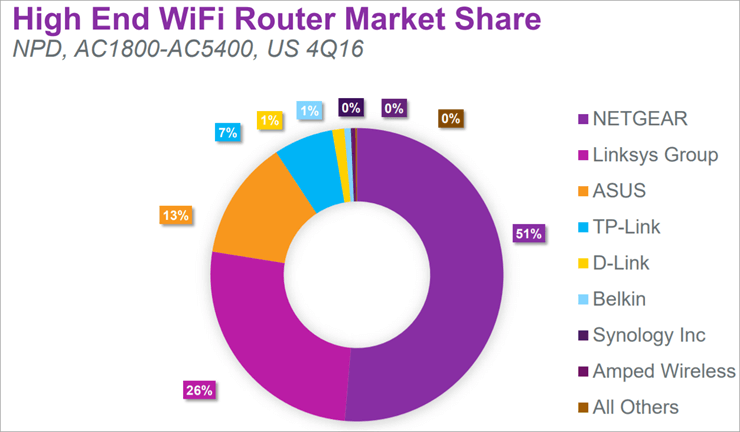 Wifi router market share