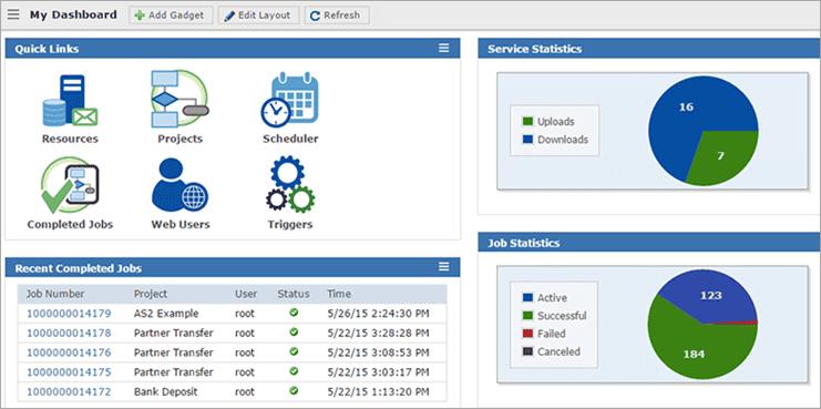 GoAnywhere - SFTP Server