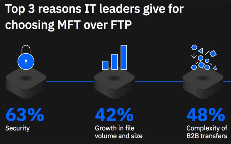 MFT over FTP - SFTP Server
