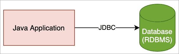 MySQL Connector Java