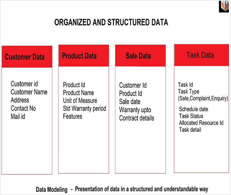 Organization data scattered view in Data Modeling