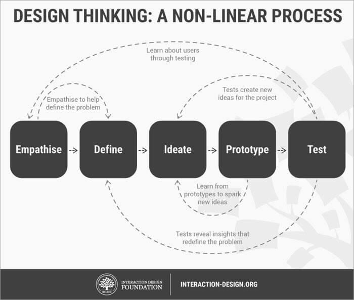 Process of Prototype Testing