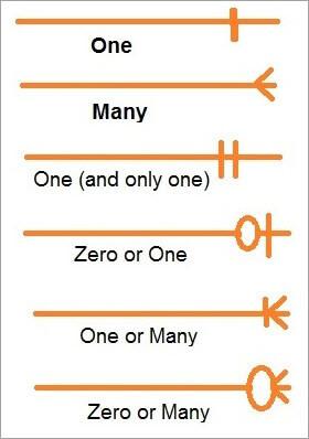 Relationship Notation