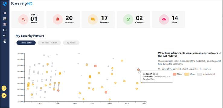 SecurityHQ-Incident-Platform-dashboard