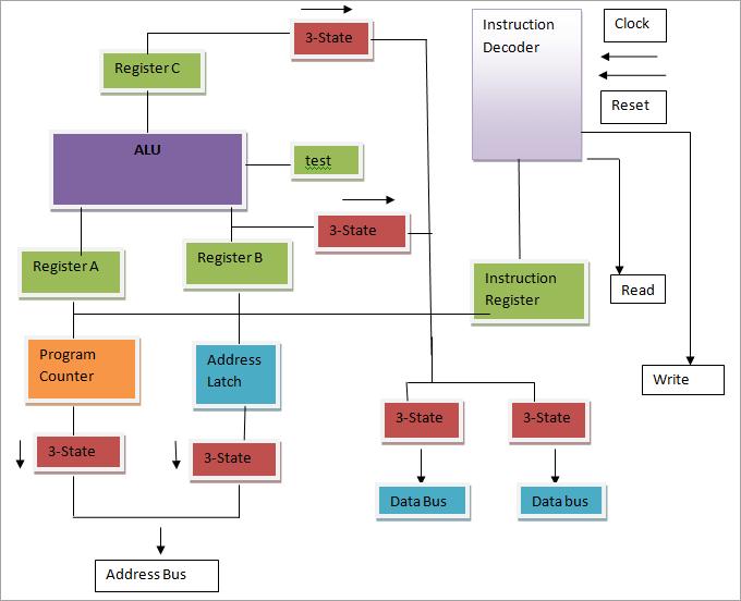 block diagram of 8-bit microprocessor