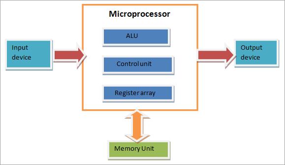 block diagram of micrcomputer
