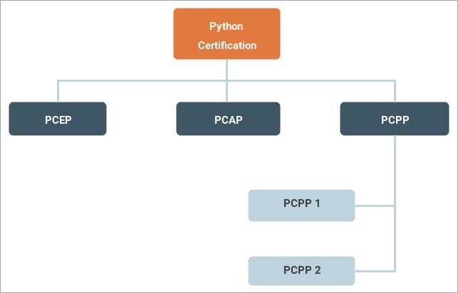 Python certification programs
