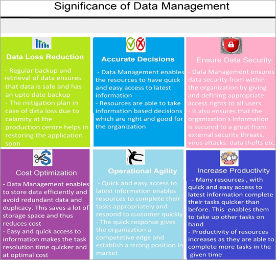 data management in data modeling
