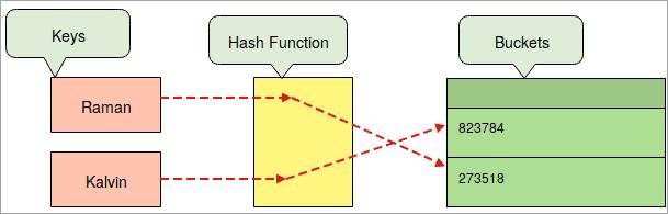 Python Hash Map
