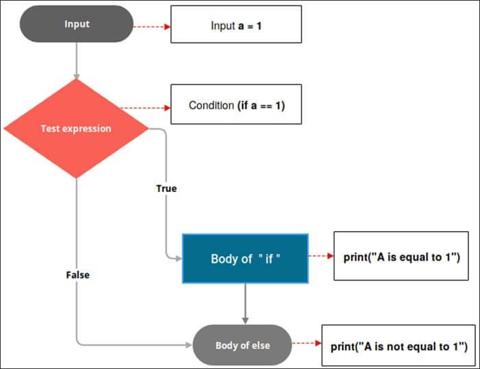 if-else statements flowchart
