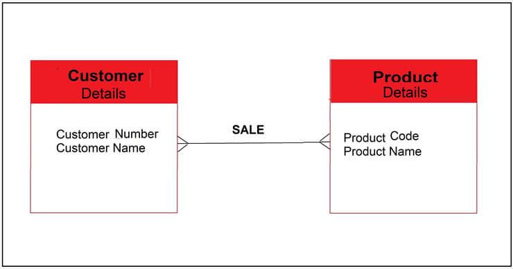 Conceptual Model Diagram of Data Models