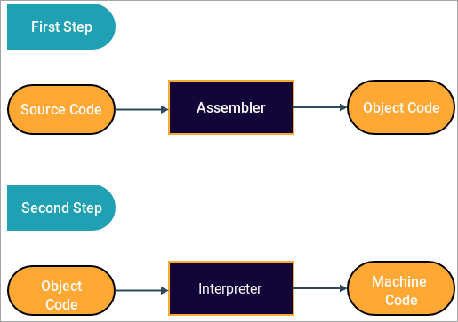 Python Compailation Process