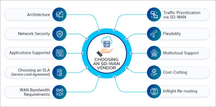 SD-WAN vendor selection factors