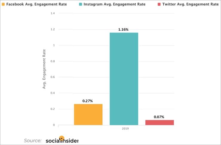 Average Engagement Rates
