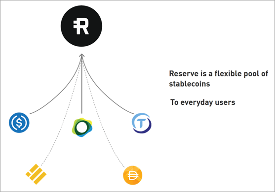 Reserve Rights (RSR)